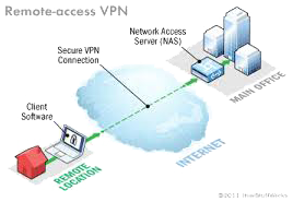 Remote-Access VPN